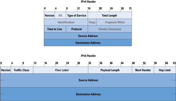 IPv6_vs_IPv4