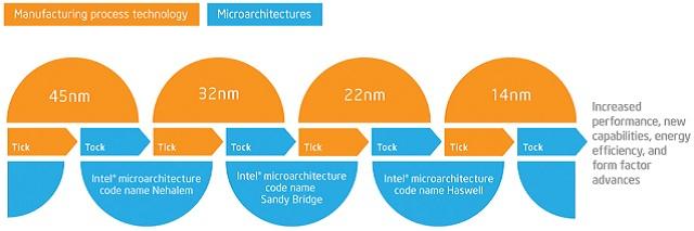 Infografia-tick-tock