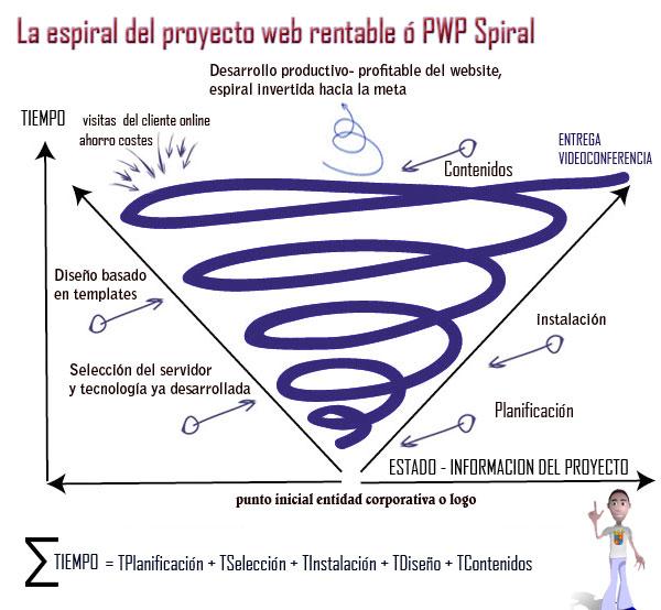 La-espiral-del-proyecto-web