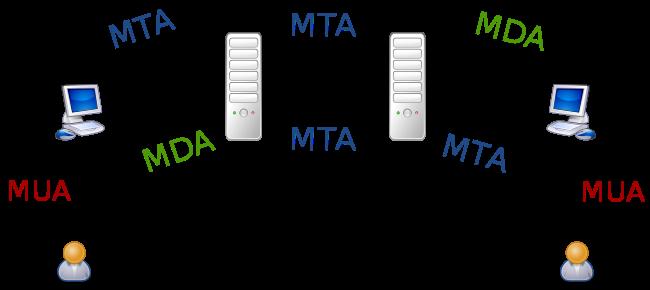 MTA-MDA