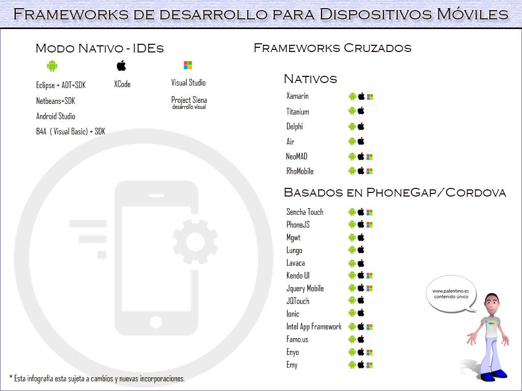 Frameworks-para-dispositivos-moviles-infografia