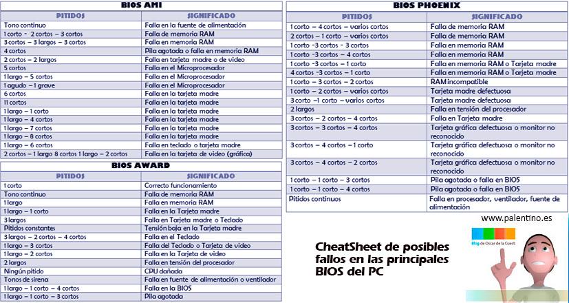 cheetsheet-bios