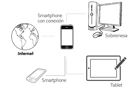 Router-Smartphone