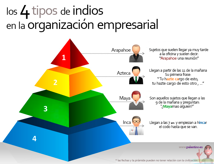 4-tipos-de-indios-en-la-organizacion-empresarial