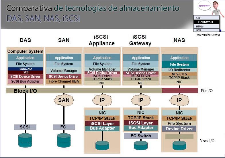 Tecnologias-de-almacenamiento-web