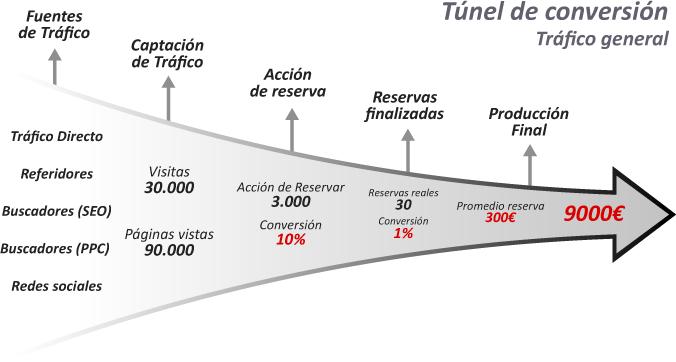 Tunel de conversion