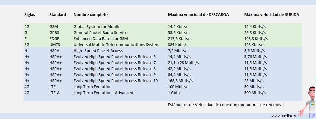 estandares-velocidad-de-conexion-movil