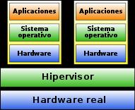 Hipervisor-tipo1