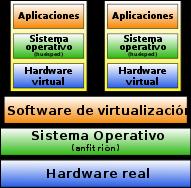 Hivervisor-tipo2