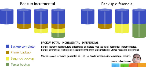 backup-completo-incremental-diferencial