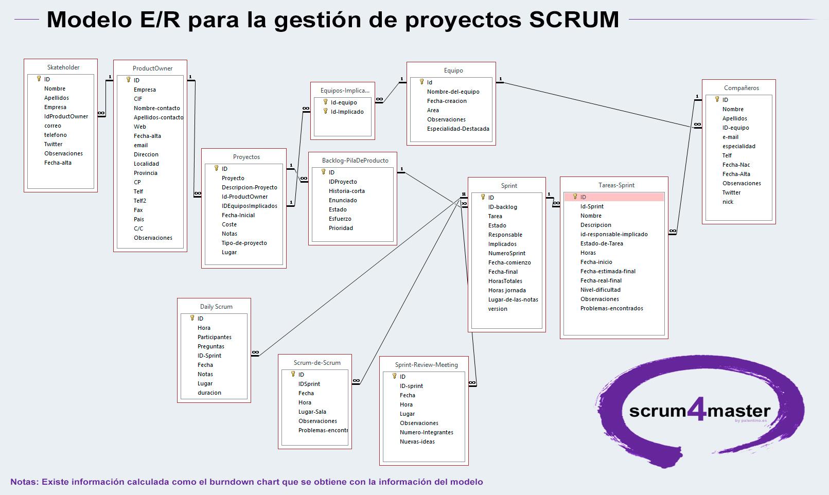 Modelo-entidad-relacion-SCRUM