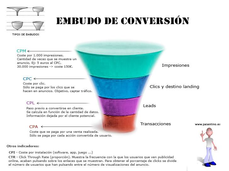 Embudo-de-conversion