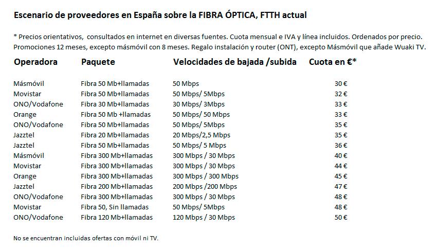 Escenario de proveedores en España sobre la Fibra óptica. FTTH actual